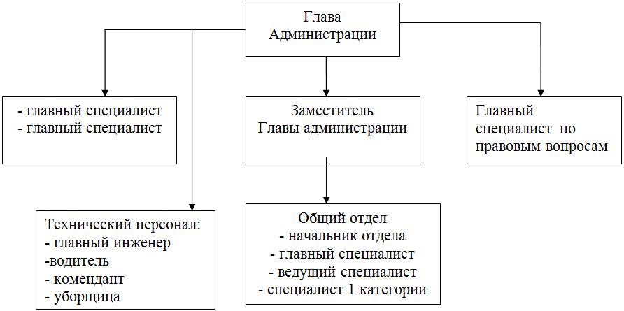 Структура администрации муниципального образования - Шиловское городское поселение